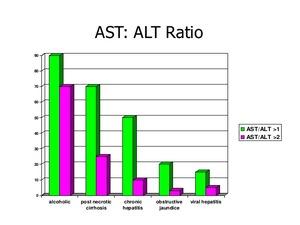 График АЛТ и АСТ