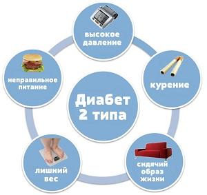 Причины диабета 2-го типа