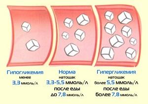 Показатели сахара - коридор нормы