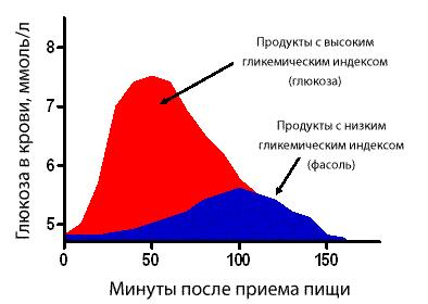 Зависимость глюкозы в крови от ГИ