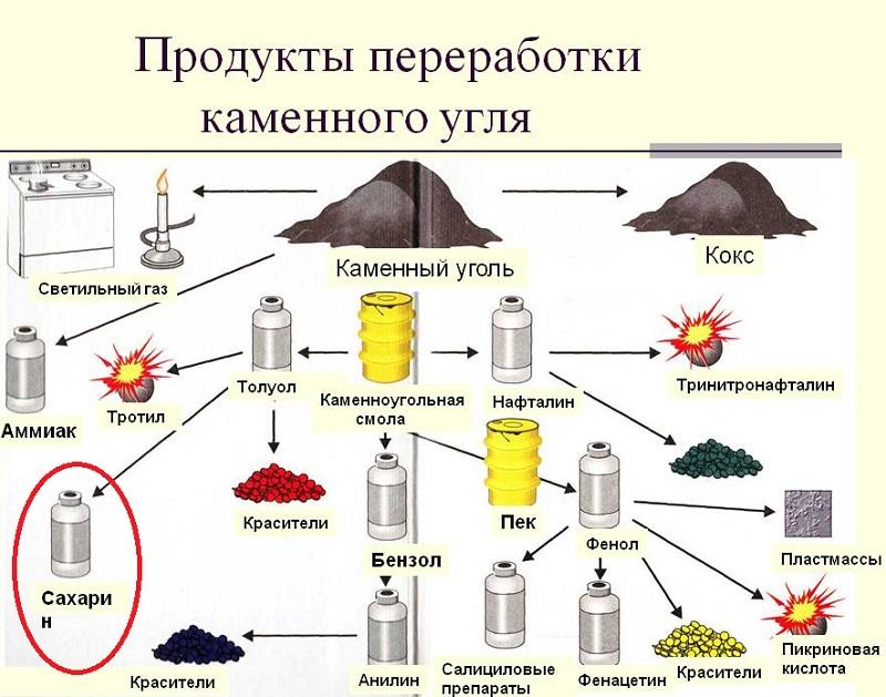 Продукты переработки сахарного угля