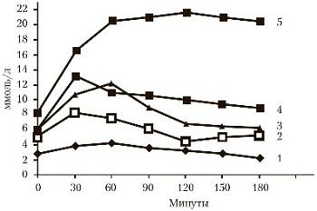 График изменения показателя глюкозы