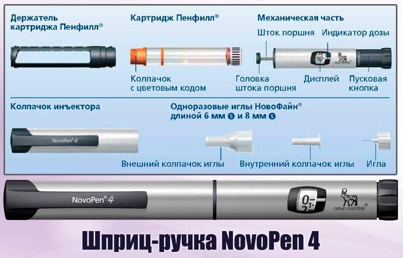 Шприц-ручка НовоПен
