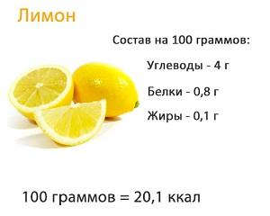 Калорийность и БЖУ лимона