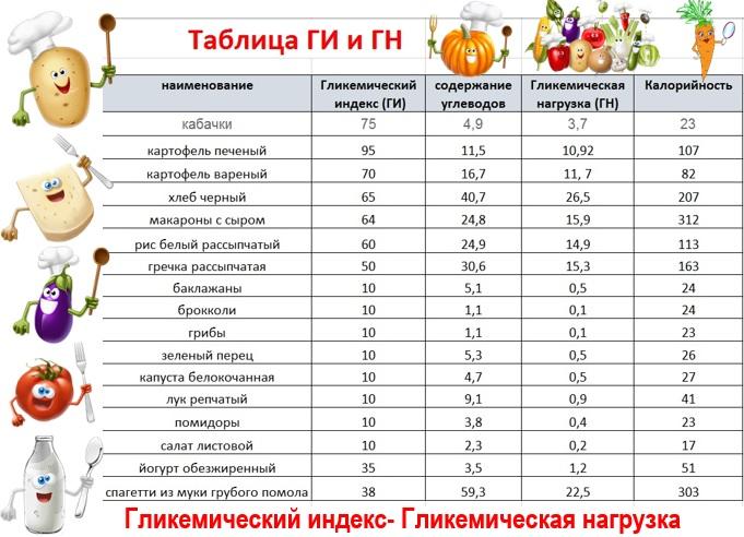 Таблица ГН