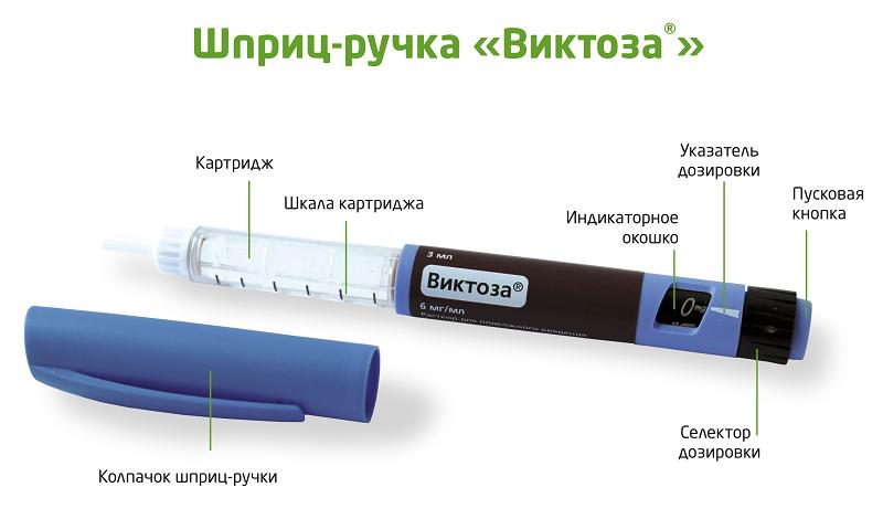 Устройство шприц-ручки