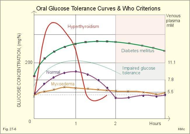 Глюкоза в крови при ГТТ