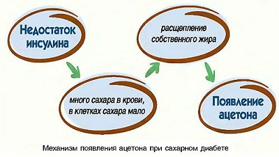 Развитие кетоацидоза