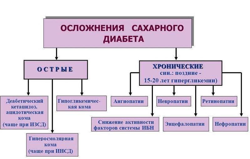 Классификация осложнений