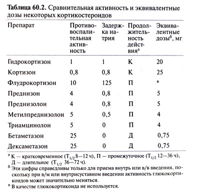 Обзор кортикостероидов