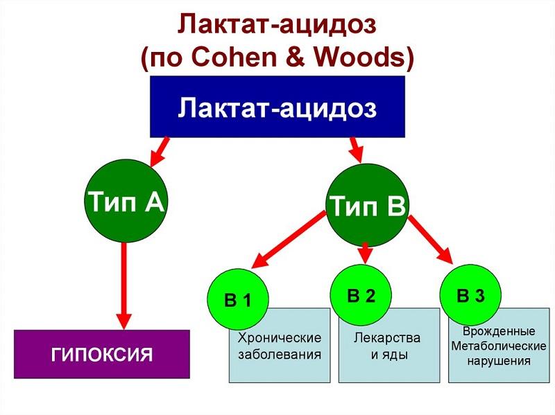 Типы лактатацидоза