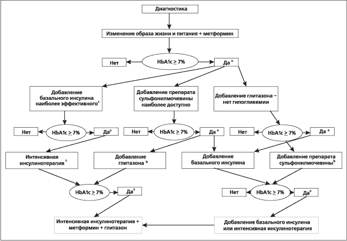 Принципы лечения диабета 2 типа