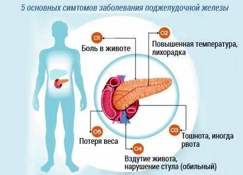 Основные симптомы заболевания поджелудочной