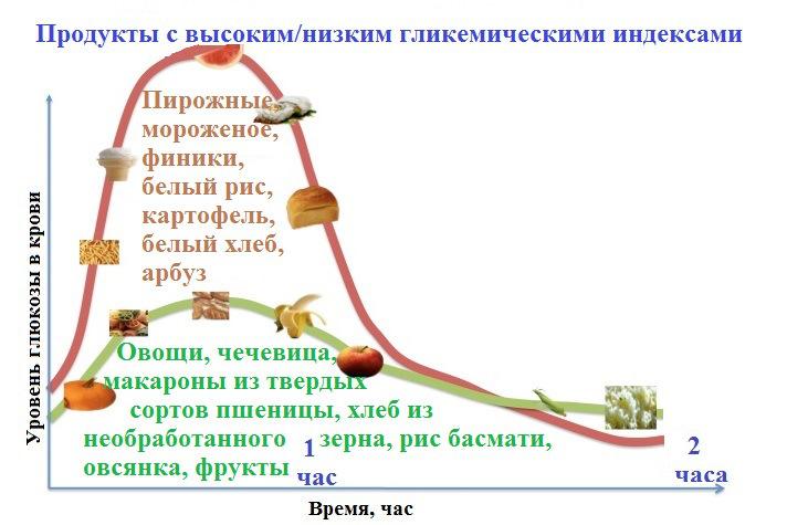 Гликемический индекс, график