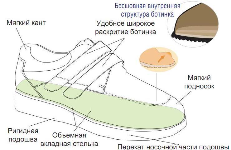 Характеристики диабетической обуви